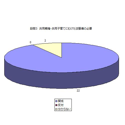 日本も離婚後の共同親権・共同子育てに向けた法整備を行うことに賛成ですか