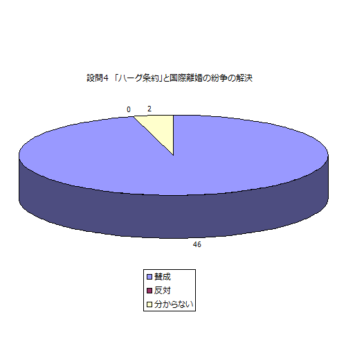 日本も「ハーグ条約」を批准し、国際離婚をめぐる紛争の解決に取り組むことに賛成ですか